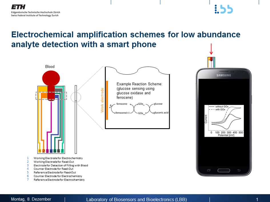 Electrochemical amplification schemes for low abundance analyte detection with a smart phone.